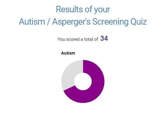 Self-Diagnosing myself with Autism, Aspergers, Aphantasia, & SDAM