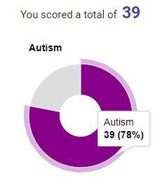 Taking Autism Asperger Diagnostic Tests (RAADS-R)